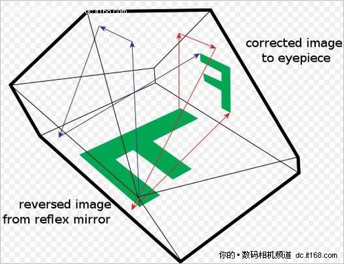 日本的第一台五棱镜平视取景结构