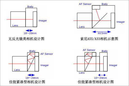 图为:佳能可更换镜头数码相机申请专利图