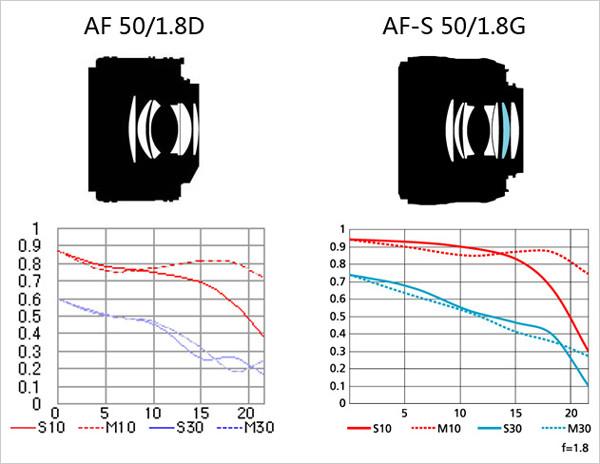 从结构图中可以看到,2支镜头都采用双高斯结构