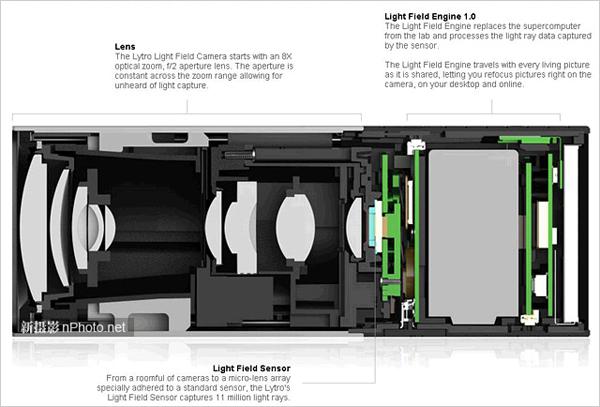 lytro光场相机内部结构