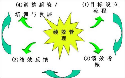 影楼绩效管理中直线管理者的五种角色
