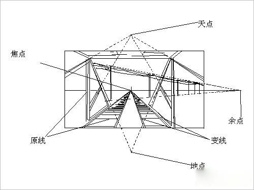 手绘线条图散点透视法