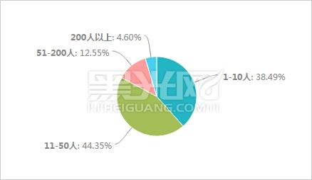 参与调查的影楼或工作室规模统计结果