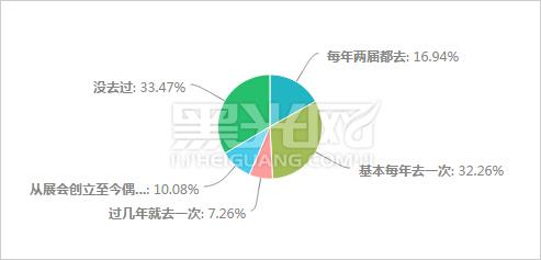 参加上海国际婚纱摄影器材展览会情况统计