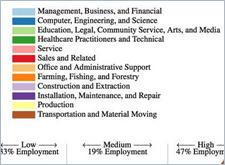 十年后,当47%工作岗位消失了,什么人不会被淘汰?