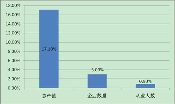 2017年中国人像摄影行业发展报告