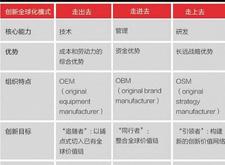 中国企业国际化的三种走法