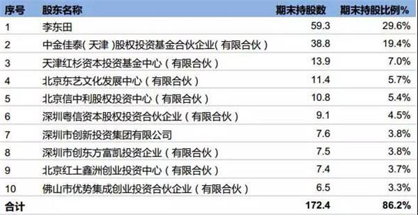 """深耕时尚美业17年,打造""""东田""""时尚生活方式"""