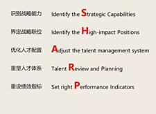 如何制定一份高质量的人力资源战略规划