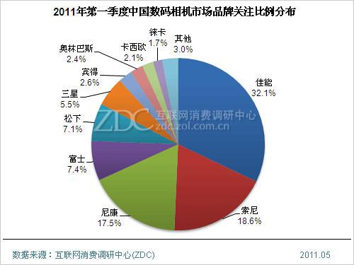 最新影楼资讯新闻-2011年第一季度中国数码相机市场分析报告
