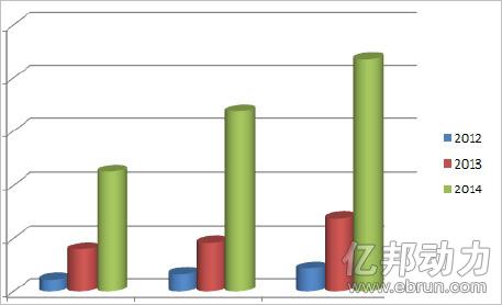最新影楼资讯新闻-中国婚纱礼服出口保持高增长 欧美对其需求极大