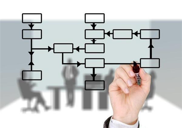 影樓解決方案之如何優化流程提高利潤