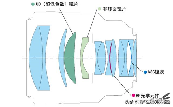 专为人像而生 佳能正式发布RF 85mm f/1.2镜头