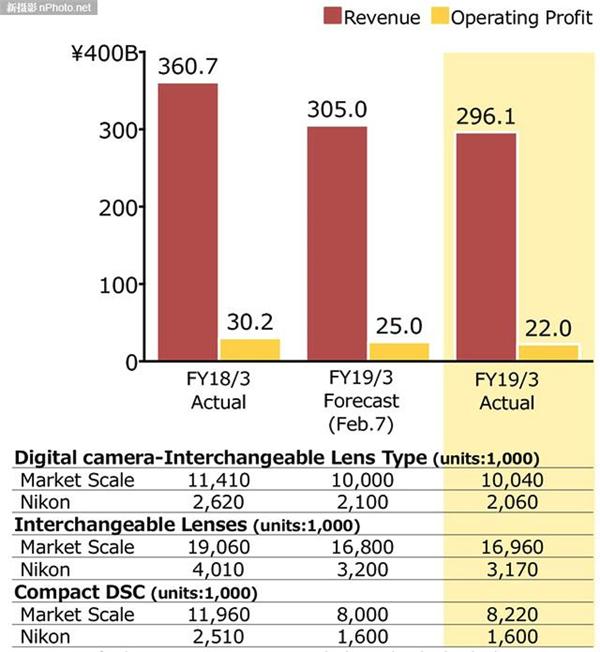 尼康2019财报公布:影像业务收入同比下降17.9%