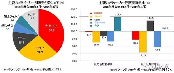 2018年日本相机销量统计,你猜谁是No.1?
