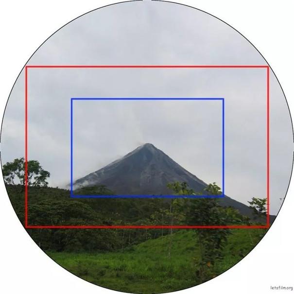 APS-C 画幅和全画幅相比,最大的差别在哪里?