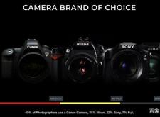 最新影楼资讯新闻-婚礼摄影师仅花4%的时间拍照?这组数据有点吃惊