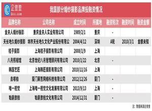 """最新影楼资讯新闻-报复性""""结婚""""来了!全国婚纱摄影企业3月环比增长640%,山东领跑"""