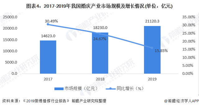 2020年中国婚庆产业市场现状及发展趋势分析 逐年上涨增速放缓