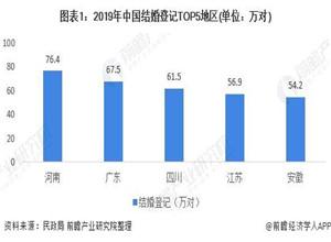 最新影楼资讯新闻-2020年中国婚庆行业区域市场发展现状分析 北京上海消费居首