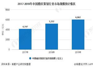 最新影樓資訊新聞-2020年中國婚慶行業發展現狀分析 市場規模已突破2萬億元