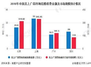 最新影樓資訊新聞-2020年中國婚慶行業區域發展現狀分析 京滬市場規模均突破300億元位列發展第一