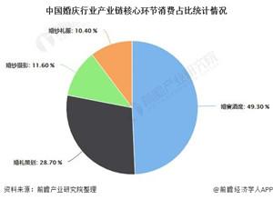最新影樓資訊新聞-2020年中國婚慶行業產業鏈核心環節市場規模分析 婚宴酒席市場規模突破萬億元