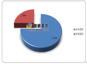 最新影樓資訊新聞-2020年中國攝影行業分析報告-市場運營態勢與發展趨勢預測