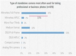 最新影樓資訊新聞-調查表明:使用智能手機相機的專業攝影師在上升