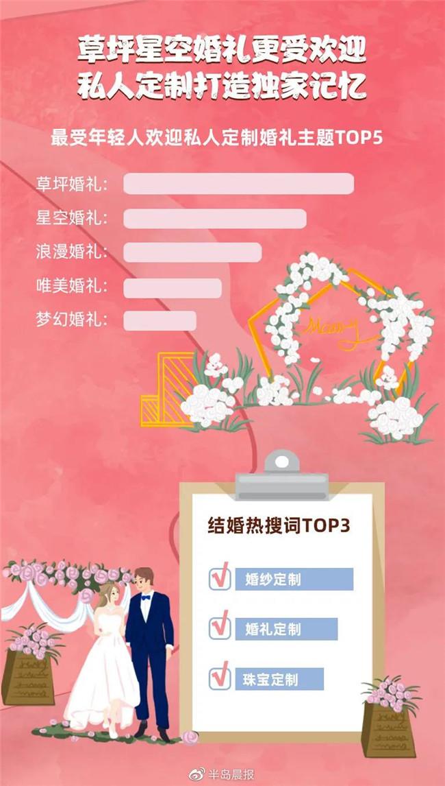 95后备婚行为大数据:精品婚宴逐渐流行!