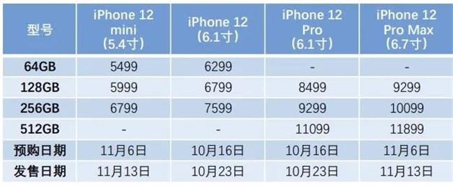 从摄影的角度看,iPhone 12值不值得入手?
