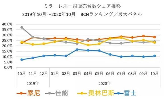 BCN:10月無反相機銷量劇增 佳能老機型登頂