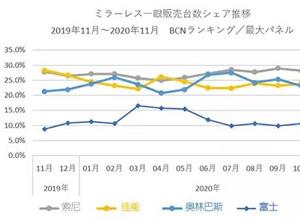 最新影樓資訊新聞-BCN:11月索尼份額進一步提升 富士新機上榜