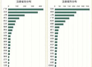 最新影楼资讯新闻-天眼查:数据显示我国目前约有1900个从事摄影相关业务的品牌