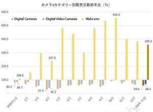 最新影樓資訊新聞-BCN+R數據顯示 日本數碼銷量下降40%