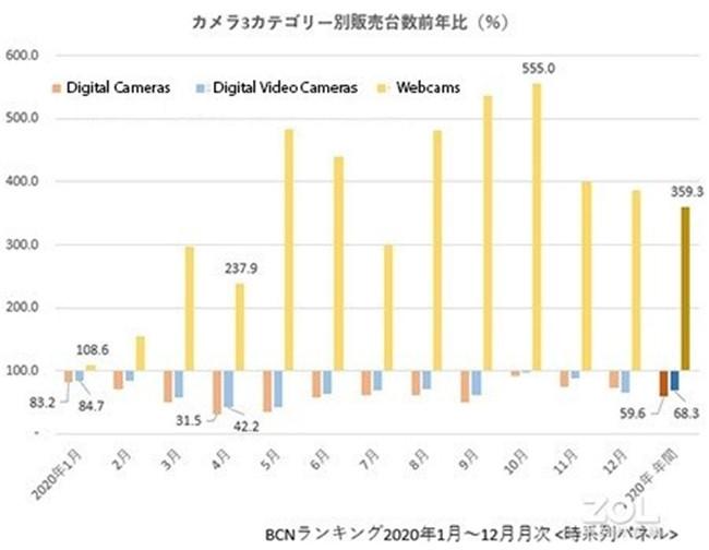 BCN+R數據顯示 日本數碼銷量下降40%