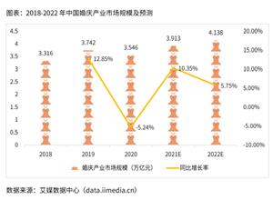 最新影楼资讯新闻-婚庆行业数据分析:2022年中国婚庆产业市场规模预计将突破4万亿