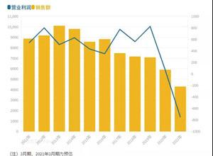 最新影楼资讯新闻-尼康2021财年预计亏损将达750亿日元