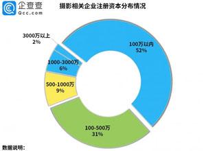 """最新影楼资讯新闻-""""商业摄影***股""""背后:我国摄影相关企业共163万家,2020年新增35.48万"""