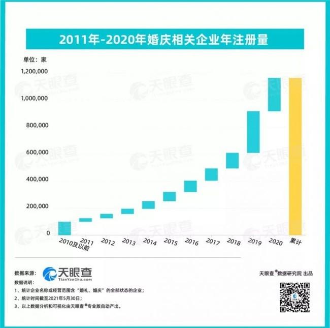 2021婚庆企业数据:总量112万家,江苏数量最多!