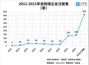 最新影楼资讯新闻-自拍馆成新风口,前三季度自拍馆注册量同比增长356%,湖南**