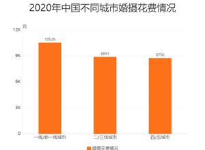 婚庆行业数据阐明:2020年**一线或新一线都市平均在